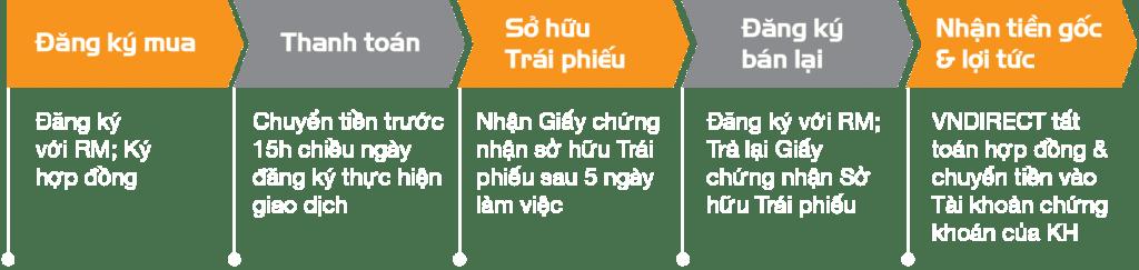 Quy trinh mua ban - trai phieu Binh Hiep - VNDIRECT 1