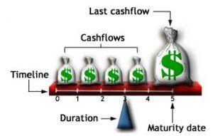 Thời gian đáo hạn bình quân của trái phiếu (duration) và ứng dụng thực tiễn