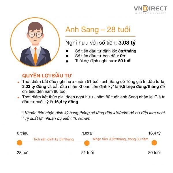 Minh hoạ đầu tư Tích sản hưu trí VNDIRECT 1