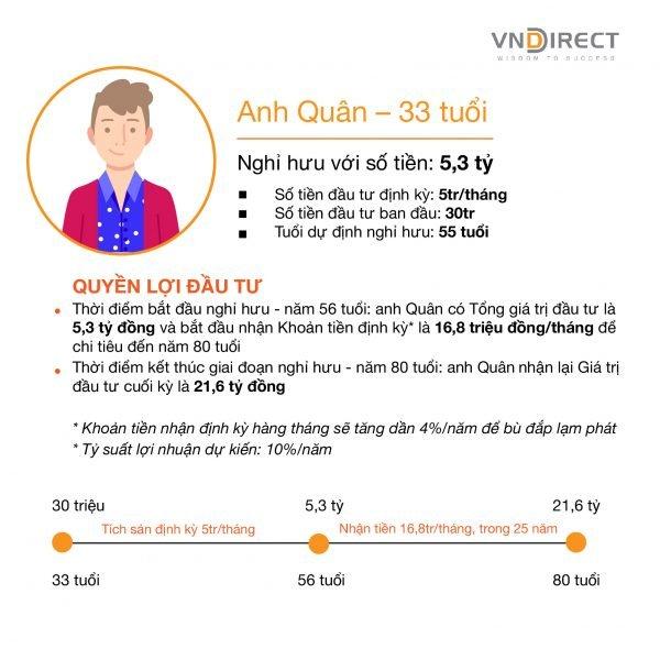 Minh hoạ đầu tư Tích sản hưu trí VNDIRECT 2